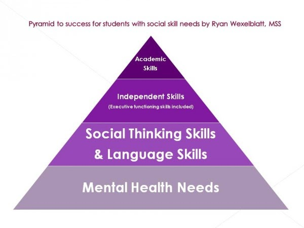 The pyramid to Success for Students with Social Skill Needs by Ryan Wexelblatt, M.S.S.