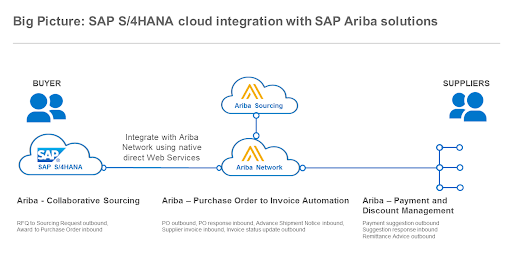 SAP ARIBA ONLINE TRAINING with LIVE SERVER ACCESS  Mobile