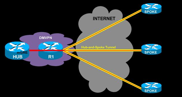 Single DMVPN - Dual Tier Headend architecture