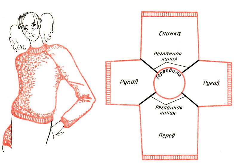 Рис. 86. Изделие с рукавом реглан и схема частей вязаного полотна