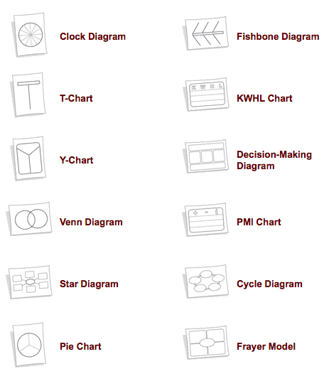 Tip of the Week – Editable Graphic Organizers   History Tech