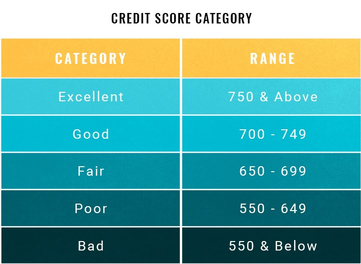 What Credit Score Is Needed To Buy A House Talktopaul Real Estate