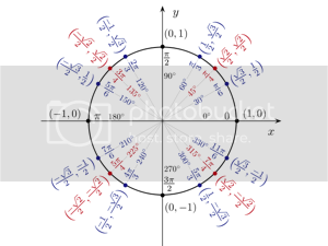 Jim Belk's unit circle illustration