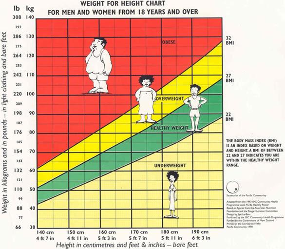 how to measure body fat percentage australia