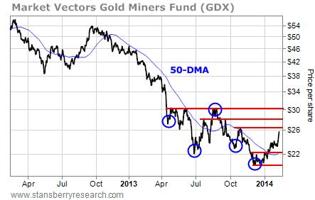 GDX price per share chart