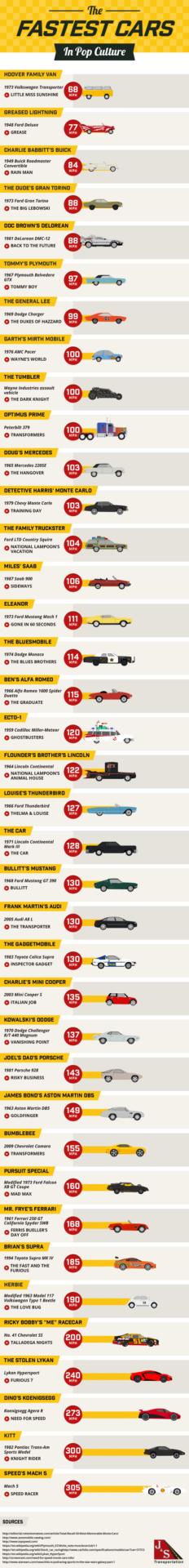 Fastest Cars in Pop Culture