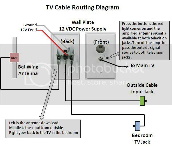Diagram Wiring Diagram For Rv Tv Full Version Hd Quality Rv Tv Producejuggle Associazionebernacca It