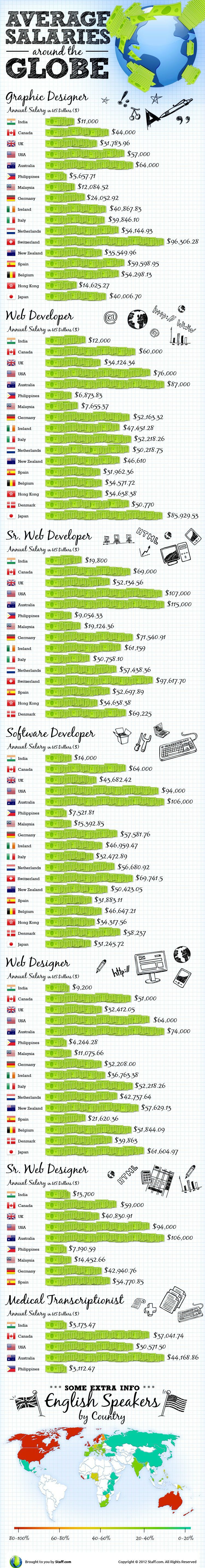 Salaries of Programmers, Designers & Developers Around the World