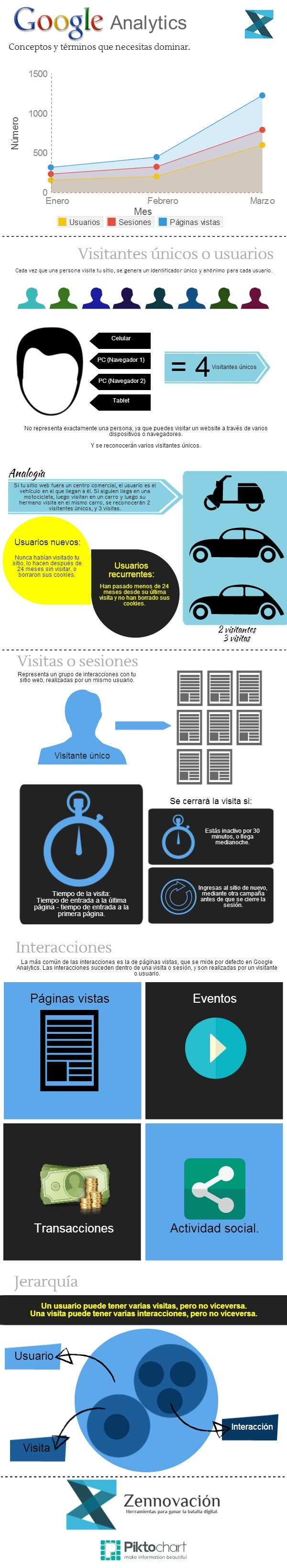Google Analytics: conceptos y términos que necesitas dominar (Infografía)
