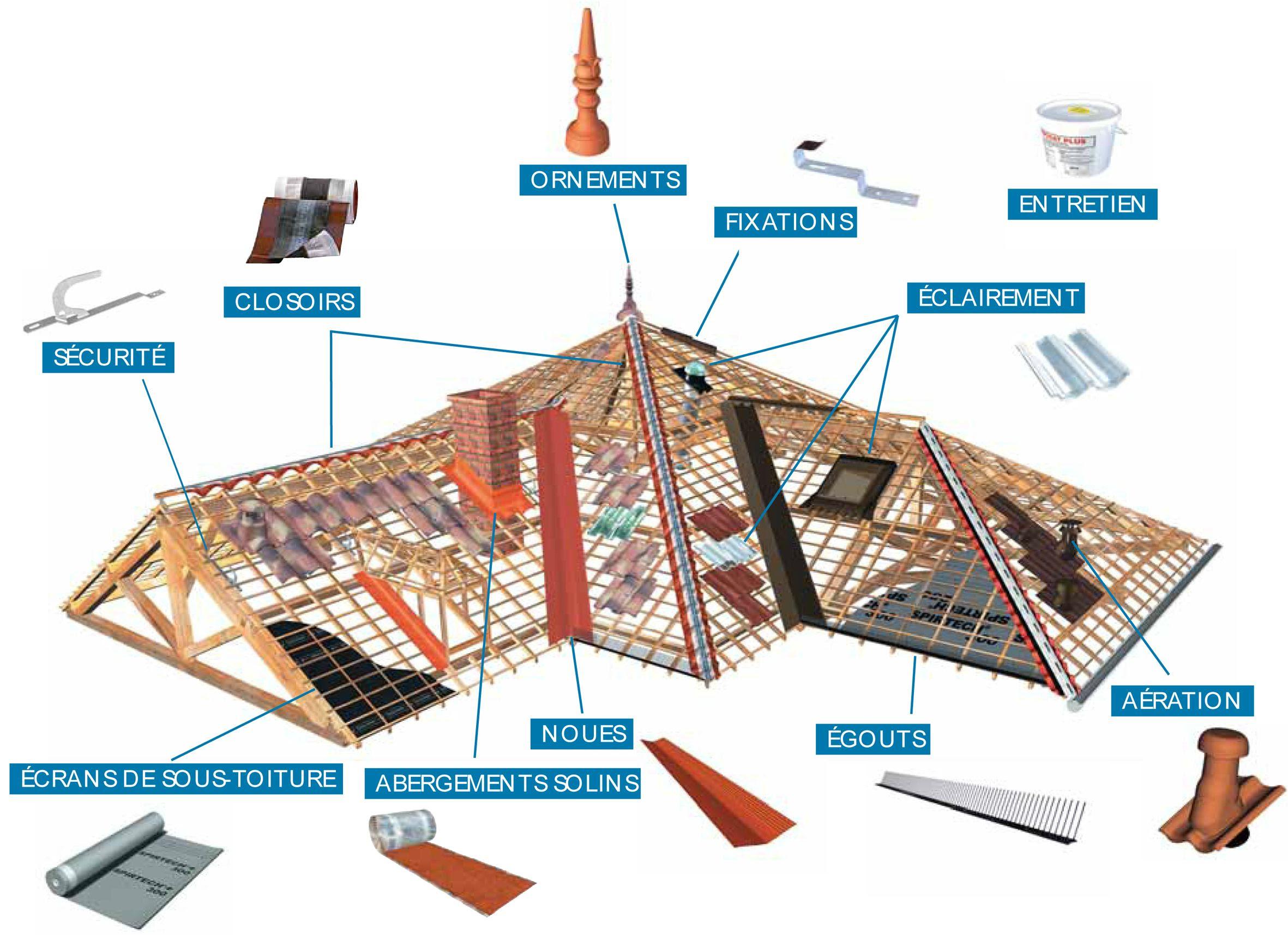 Les éléments d'une toiture