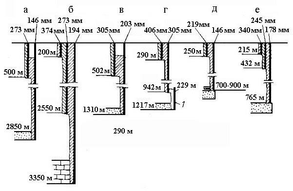 Конструкции газовых скважин