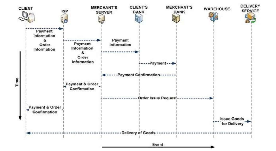 New Data Flow Diagram Atm Transaction