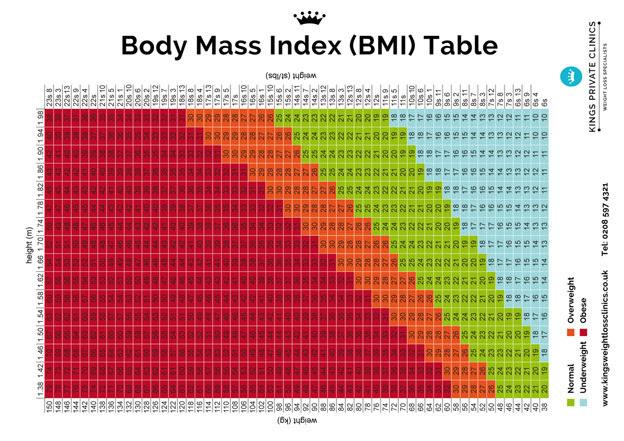 measure body fat percentage metric