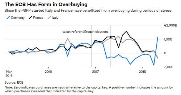 Fuente: Bloomberg, con datos del BCE.