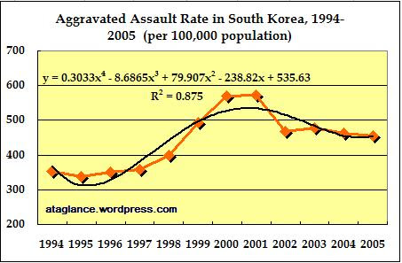 aggravated-assault-rate-1994-2005
