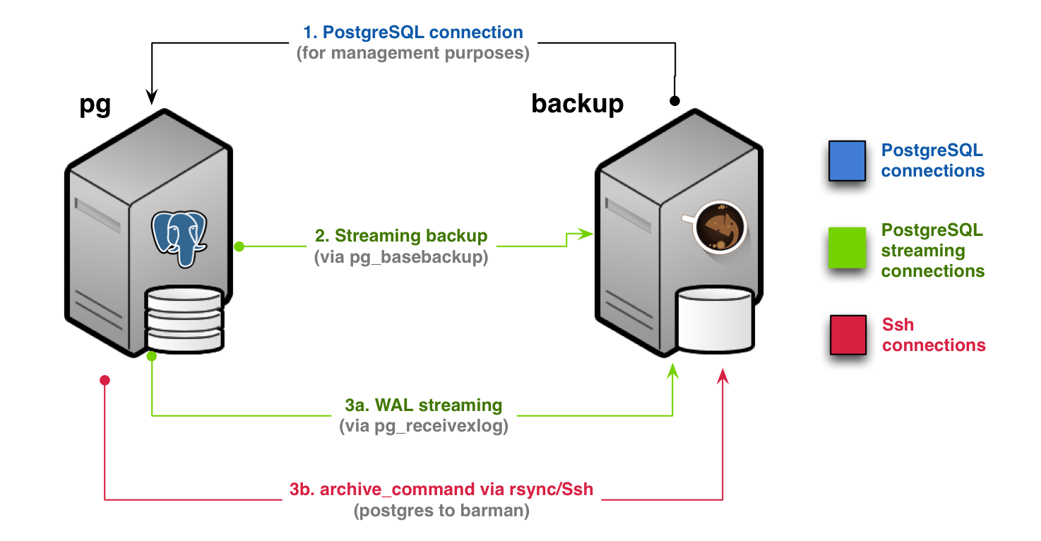 Streaming backup with WAL archiving (Scenario 1b)