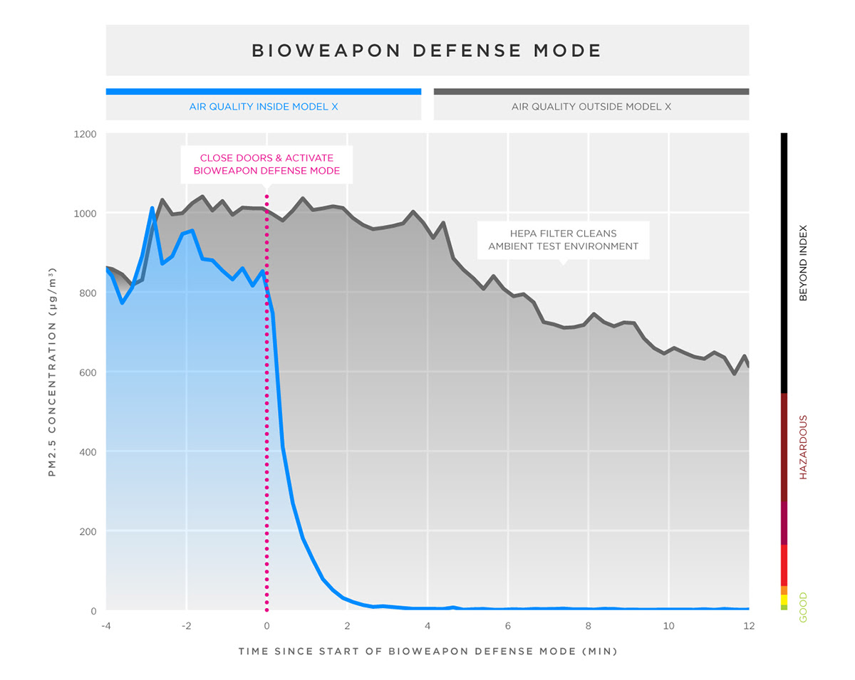 Bioweapon Defense Mode
