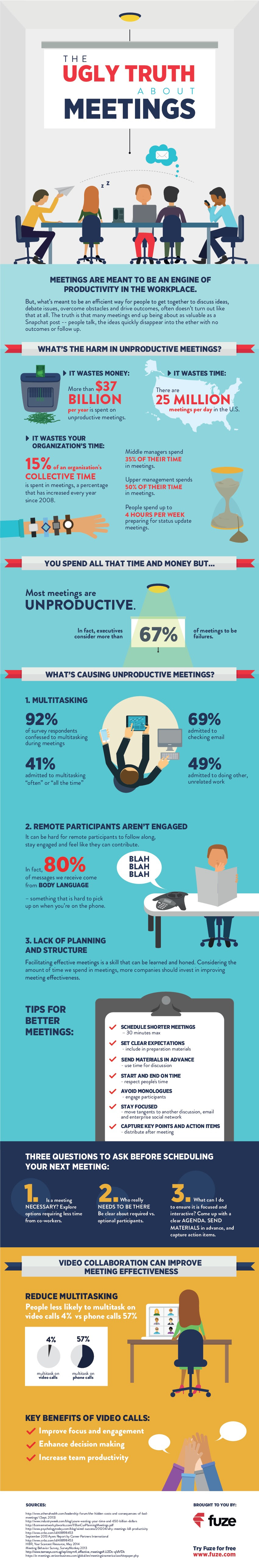 Infographic: The Ugly Truth About Meetings #infographic