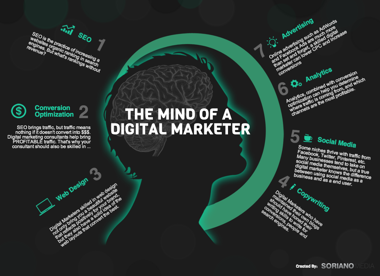Infographic: The Mind of a Digital Marketer, Inside the mind of a digital marketer