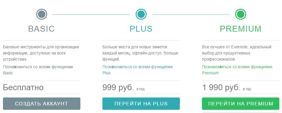 Evernote Price Plan