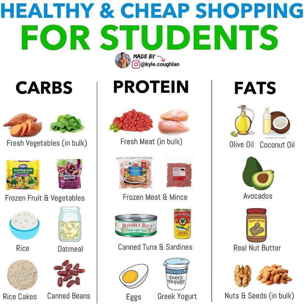 Cheap & Healthy Shopping List for Students