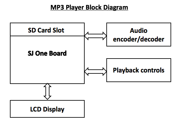Diagram Cd Player Block Diagram Full Version Hd Quality Block Diagram Diagramsarail Jodenjoy It
