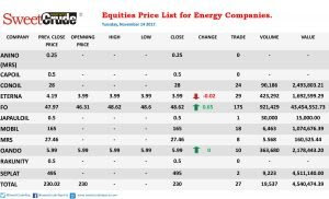 Prices of energy companies' equities at the Nigerian Stock Exchange