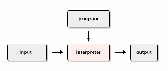 program interpreter