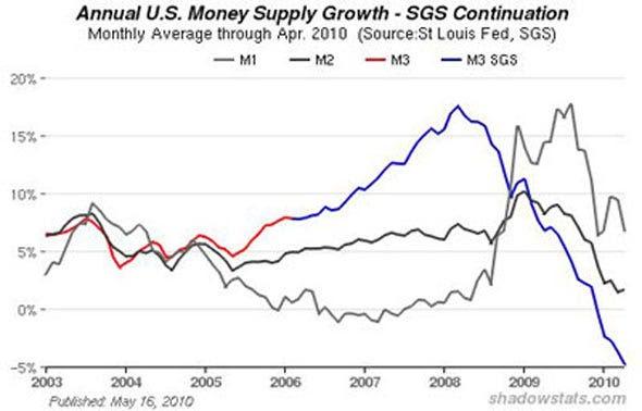 Money Supply vs. Debt Service