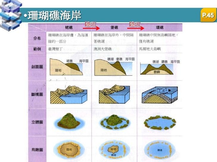 台灣東沙環礁國家公園<br />P.<br />