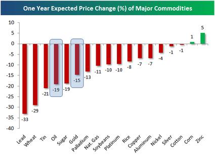 Commodityexpectations_2