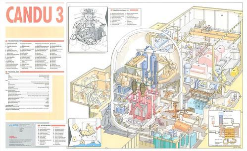 Nuclear Reactor Cutaway Schematic -- Candu 3