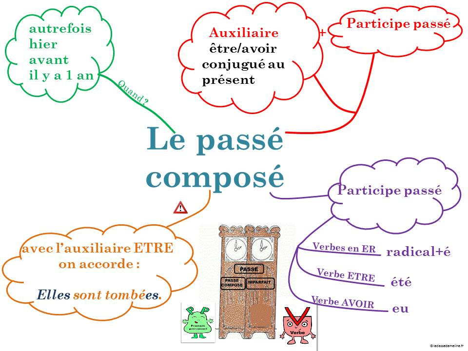 Passé composé - mapa myśli 1 - Francuski przy kawie
