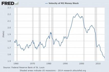 Velocity Of Money M2