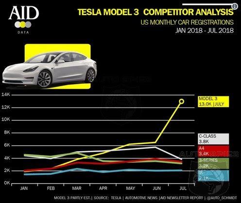 Image result for images of tesla Q3 sales in usa