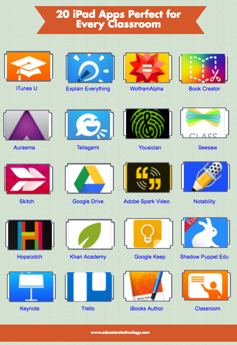 20 Great Apps Essential for Every iPad Classroom