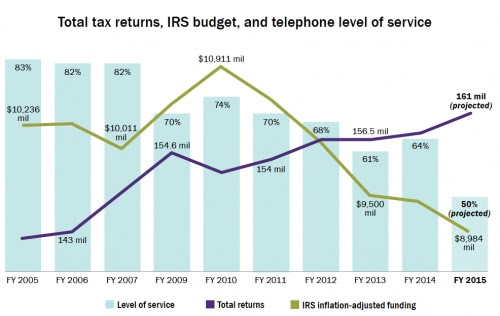 Source: Taxpayer Advocate Service, 2014 Annual Report to Congress.