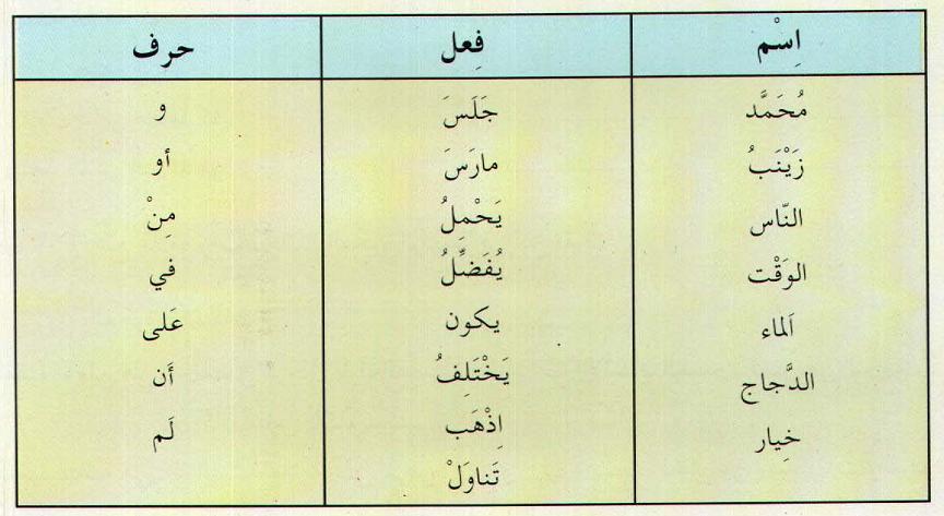 Contoh Abstrak Bahasa Arab Contoh Aro