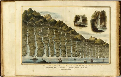 A comparative view of the lengths of the principal rivers of Scotland (Thomson) 1832