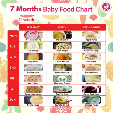 months food chart  babies baby food  month