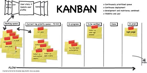 collaborate  track projects kanban method