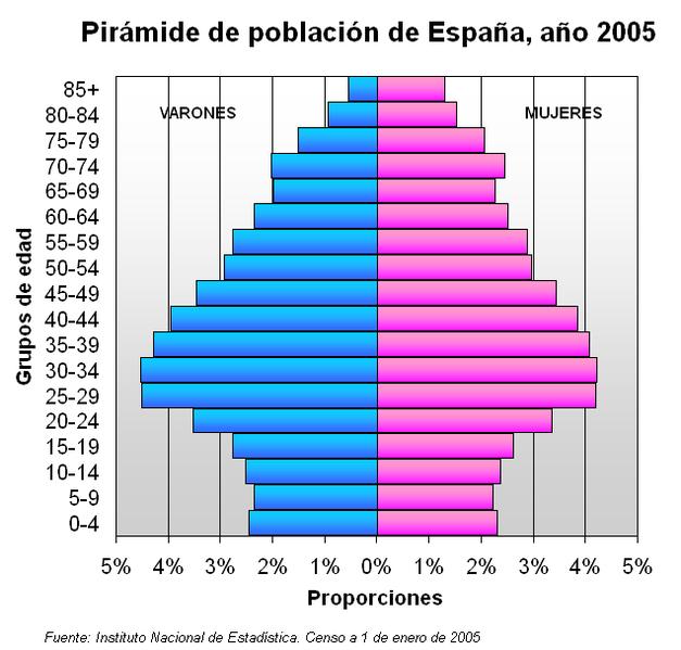File:Pirámide de población de España (2005).png