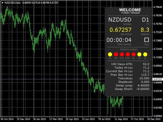 Trader Board