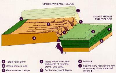 Teton_fault_block