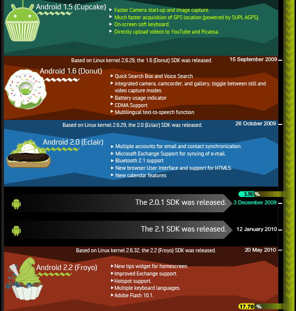 The History Of Android OS (Infographic) | Geeky Stuffs