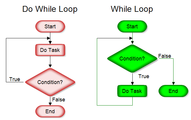 contoh flowchart repeat until contoh 0108