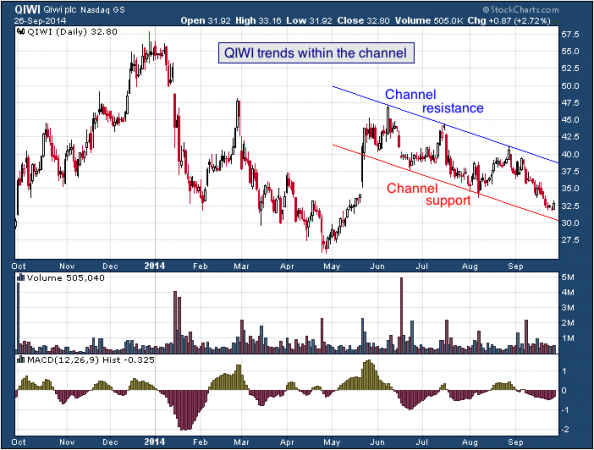 1-year chart of QIWI (Nasdaq: QIWI)