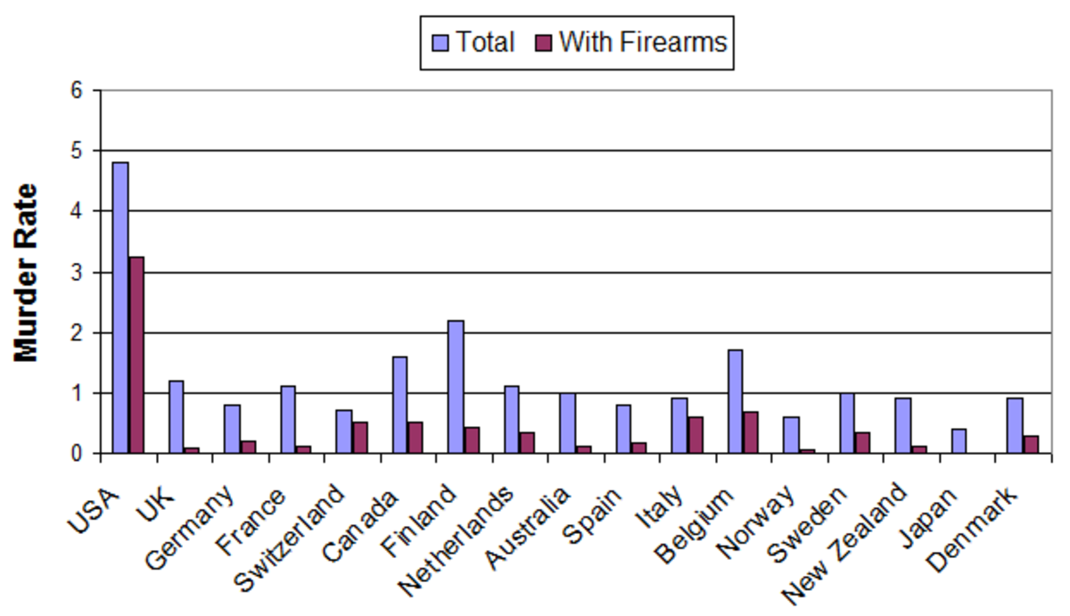 The most recent UNODC international statistics for murder and firearm homicide rates for a wide selection of industrialized nations.