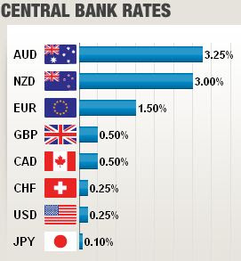 World Central Bank Rates