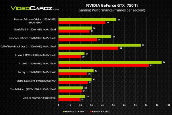 Nvidia GeForce GTX 750 Ti vs AMD Radeon R7 260X